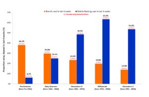online baking usage rates