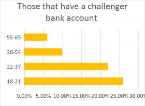 Challenger Banking accounts