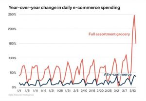online grocery market spending