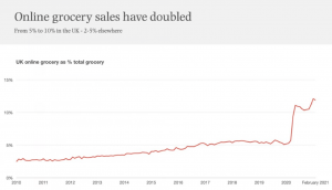 The Express Grocery Delivery Boom in the UK is Changing the Fast Delivery Scene in the Country