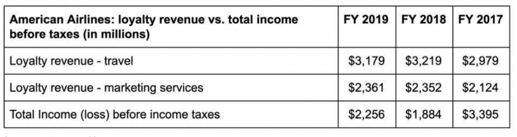 American Airlines: loyalty revenue vs total income befor taxes