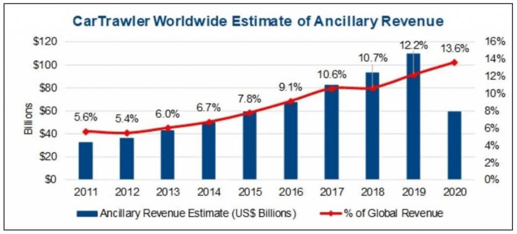 Worldwide Estimate of Ancillary Revenue