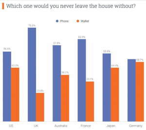 Which one would you never leave the house without? Phone or Wallet? Winner is phone. - Future Trends of Mobile Payments