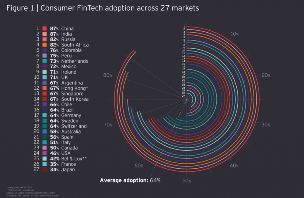 Consumer FinTech adoption across 27 markets - Future Trends of Mobile Payments