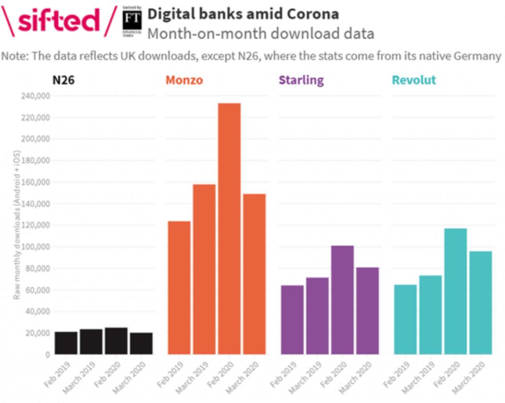 digital banks amid corona
