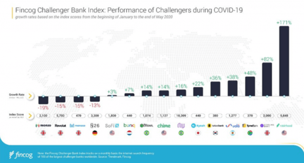 performance of challenger banks during the pandemic
