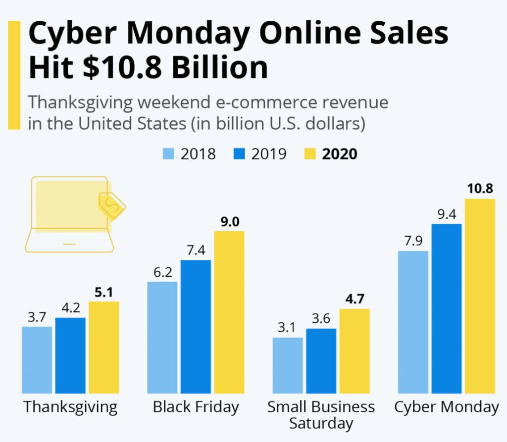cyber monday online sales