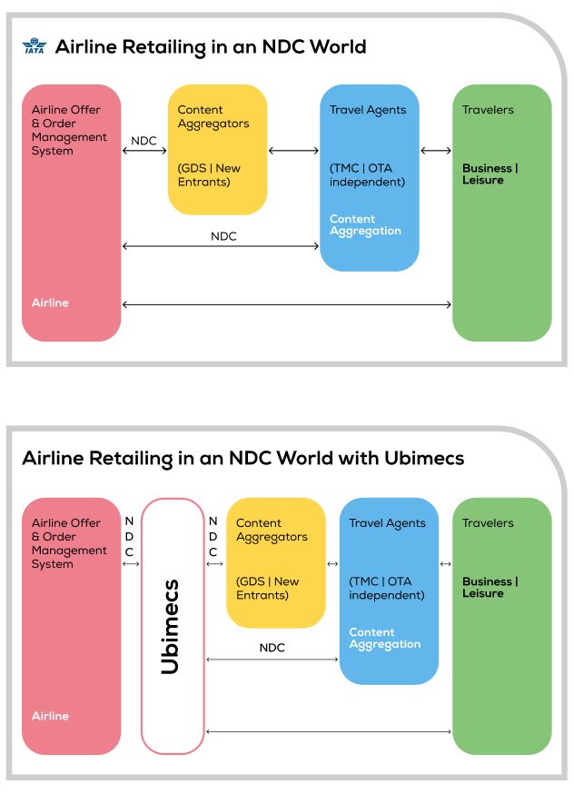 Airline Retailing in an NDC World